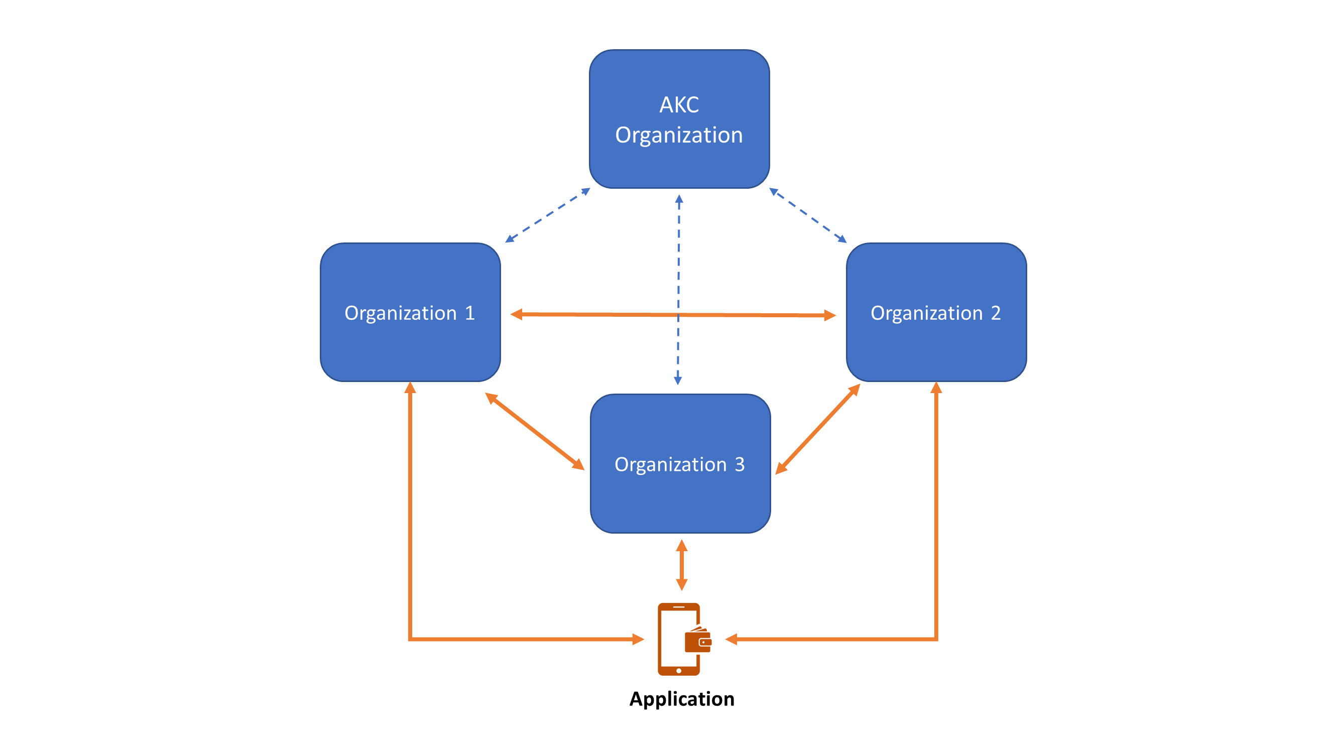 4  Microservice Architecture — Akachain latest documentation